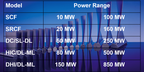 Steam Turbine Power Range Table